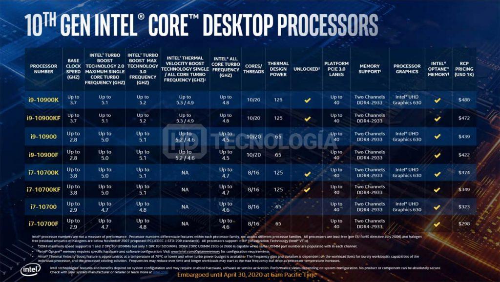 Bảng giá đầy đủ của CPU Intel Core i thế hệ thứ 10 dành cho desktop - mmosite