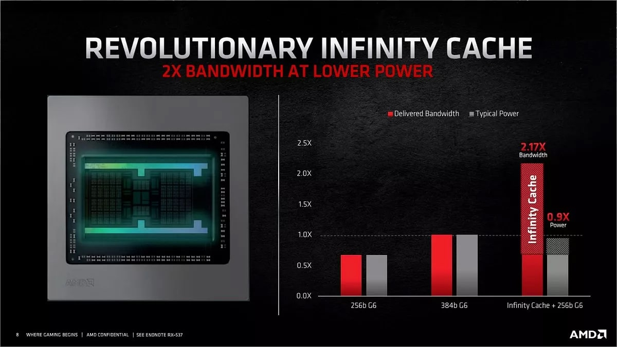 Đánh giá GIGABYTE RADEON RX 6800 GAMING OC 16G