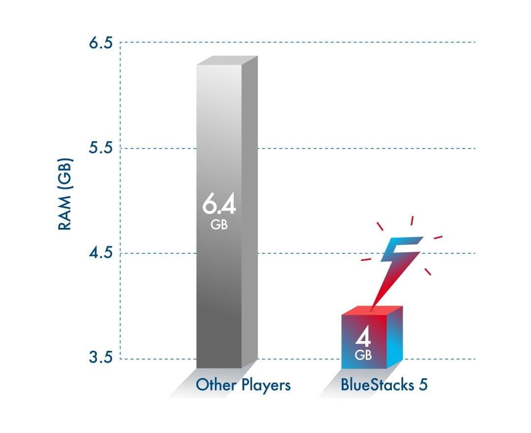 BlueStacks tung ra phiên bản BlueStacks 5 Beta mới nhất hỗ trợ ARM và giảm tiêu hao RAM