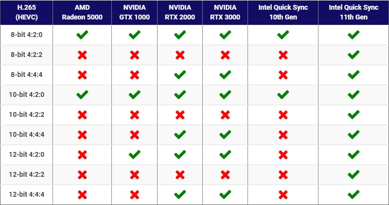 Với bản cập nhật 17.1 thì phần mềm dựng và xử lí video Davinci Resolve Studio đã hỗ trợ mạnh mẽ cho vi xử lí Intel Core thế hệ 11.