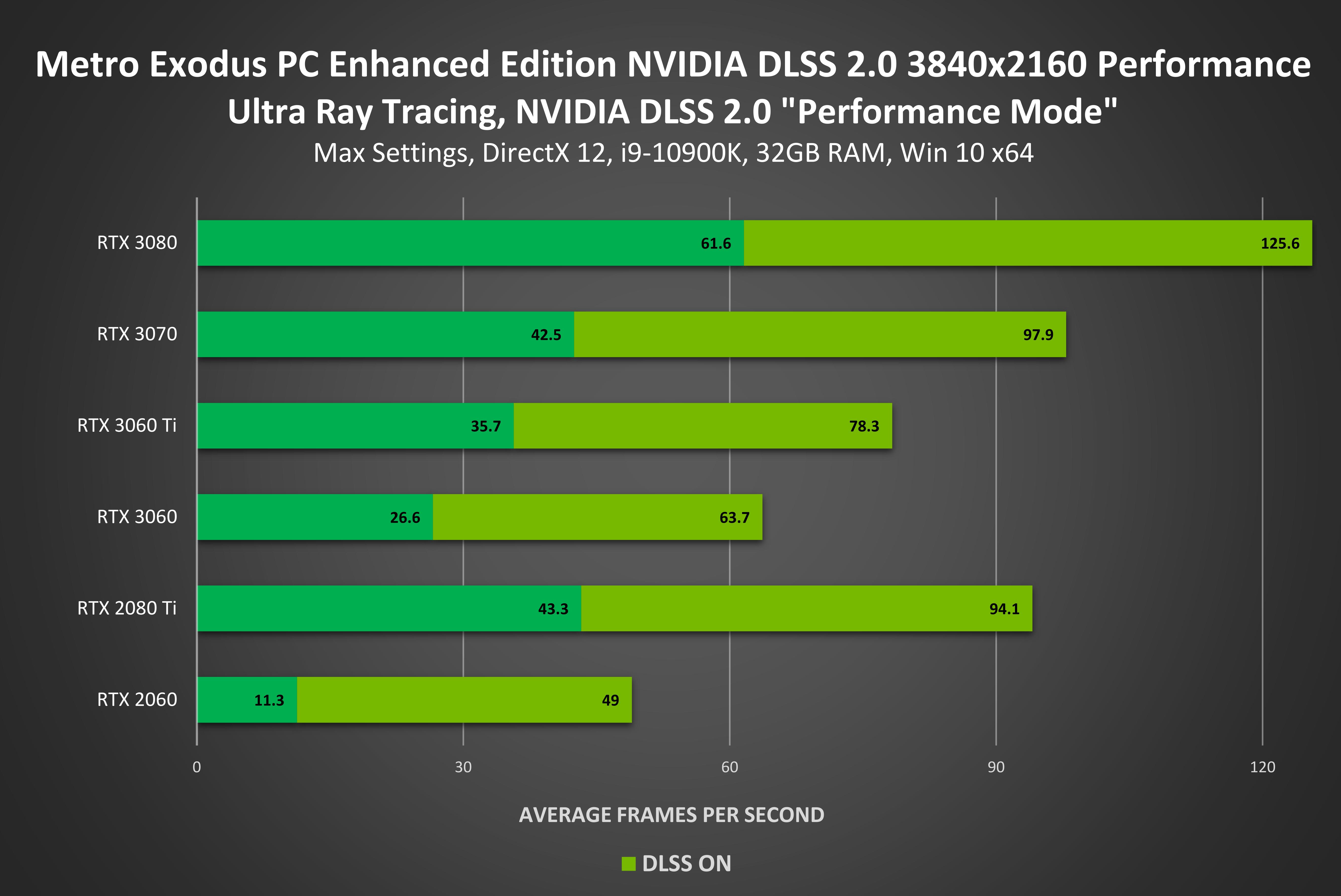Hệ sinh thái xoay quanh tính năng DLSS của NVIDIA ngày càng được mở rộng và mới nhất là tựa game No Man's Sky